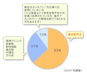 ホメオパス63%