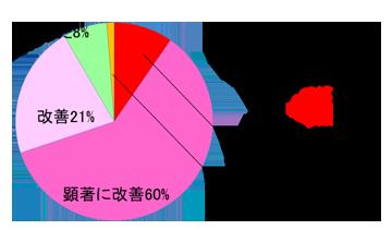 【ホメオパスによる改善報告】担当ホメオパス:由井寅子 発達障害の91%が改善